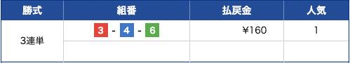 競艇予想ナビ2018年11月20日常滑1R結果
