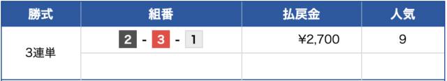 ビーナスボート2018年12月07日徳山9R結果
