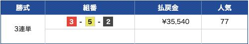競艇ロード2019年9月25日江戸川8R結果