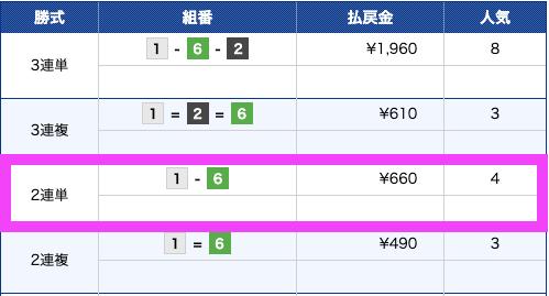 競艇ロード2019年8月2日尼崎8R結果