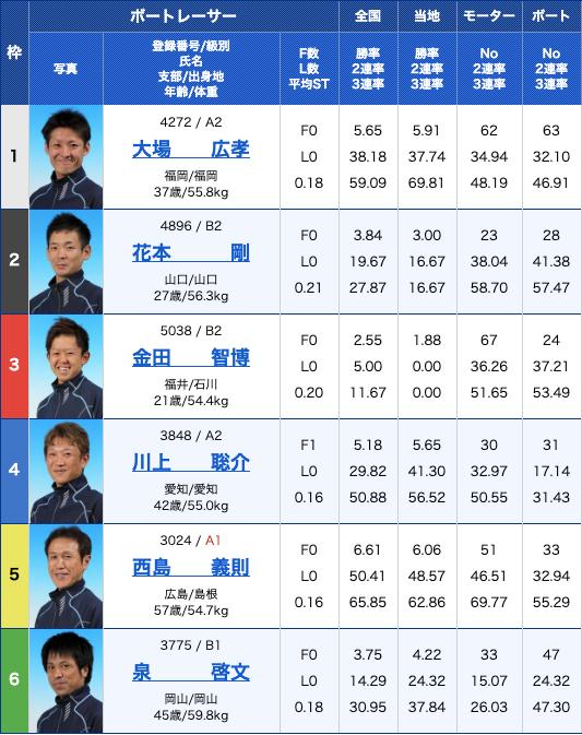 波王2019年10月15日びわこ7R出走表