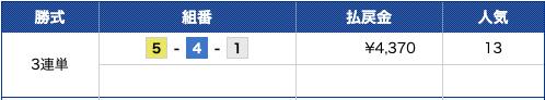 競艇レンジャー2019年10月21日尼崎2R結果