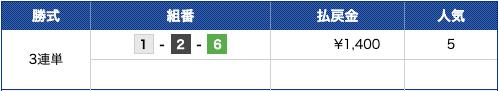 ブルーオーシャン2019年2月4日江戸川8R結果