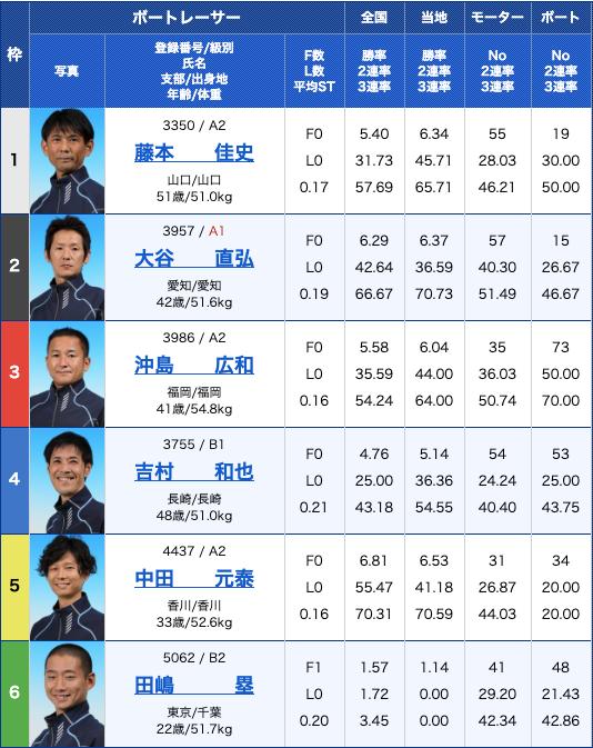 ClubGinga2019年11月30日浜名湖9R出走表