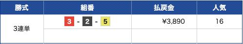 ClubGinga2019年11月30日有料予想結果