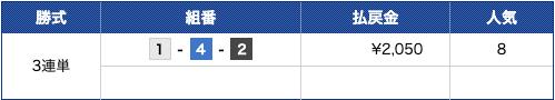 競艇道無料予想2019年12月12月G1尼崎10R結果