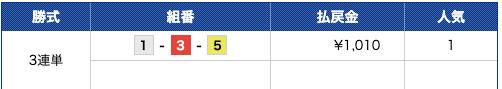 万舟祭有料予想2019年12月6日常滑4R結果