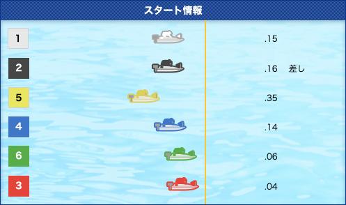 花舟優良予想1レース目スタート