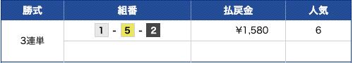 プラチナボート2020年02月18日無料予想結果
