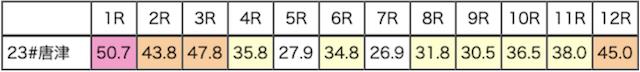 唐津競艇平均的中率