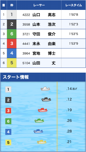 戦国ボート結果