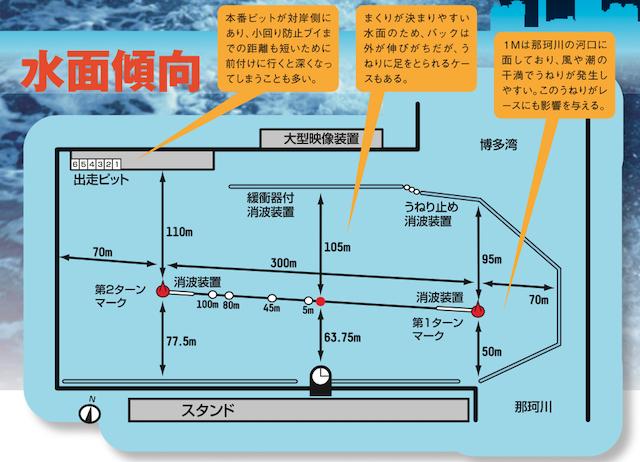 福岡競艇場構造