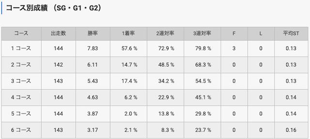 福岡競艇SG・G1レースデータ