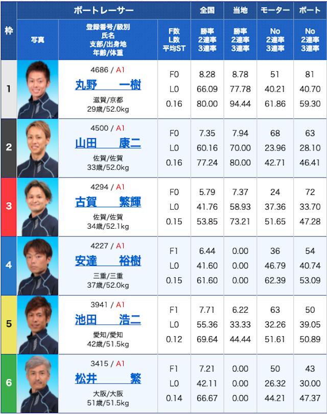 唐津競艇2021年1月27日G1全日本王者決定戦 優勝戦