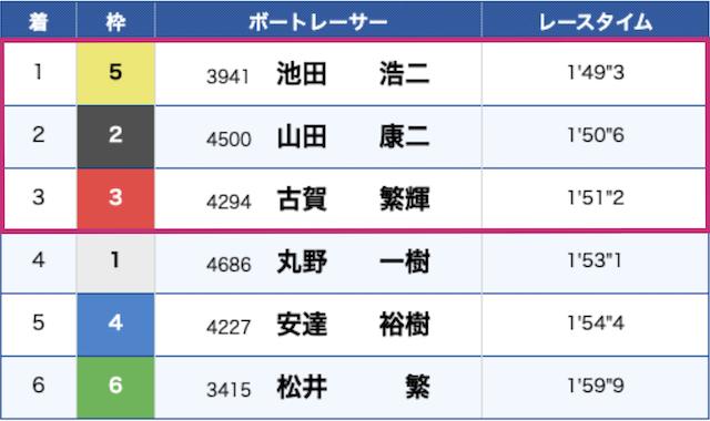 唐津競艇2021年1月27日G1全日本王者決定戦優勝戦レース結果
