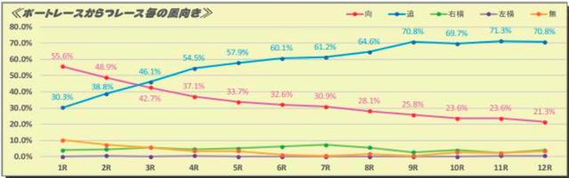 唐津競艇レース毎の風向きデータ