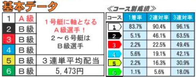 唐津競艇1・2レース目データ