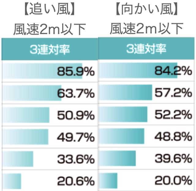 児島会場風速2m以下比較