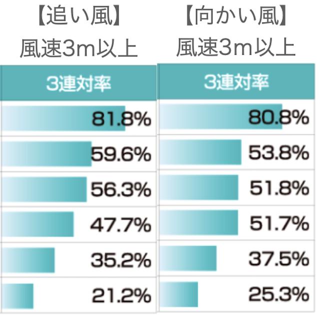 児島競艇場風速3m以上比較