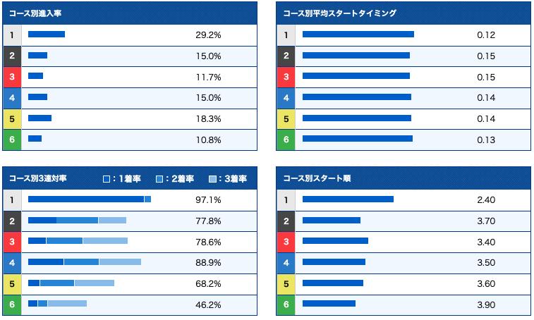 篠崎仁志選手 データ