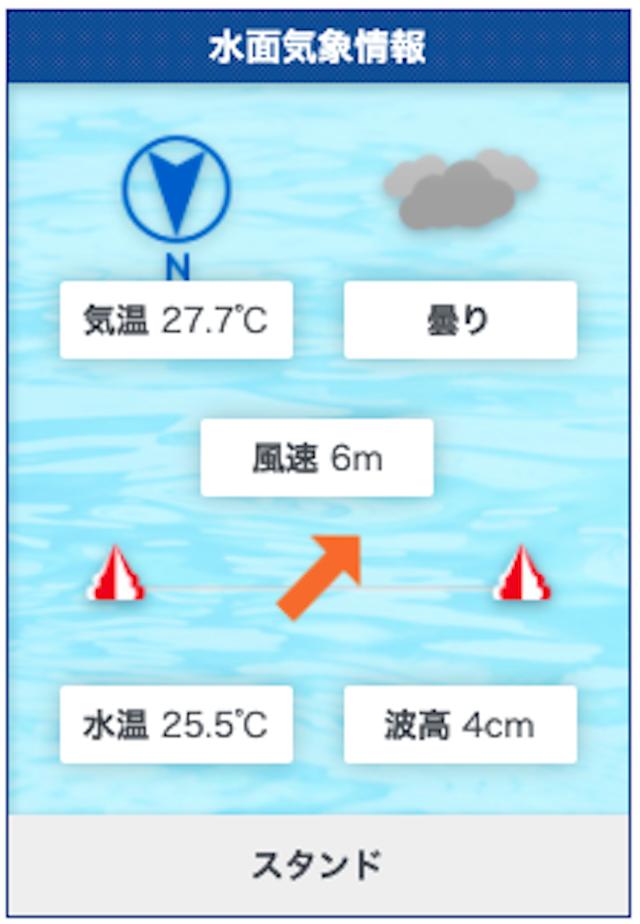 2019年7月3日G2モーターボート大賞水面気象情報