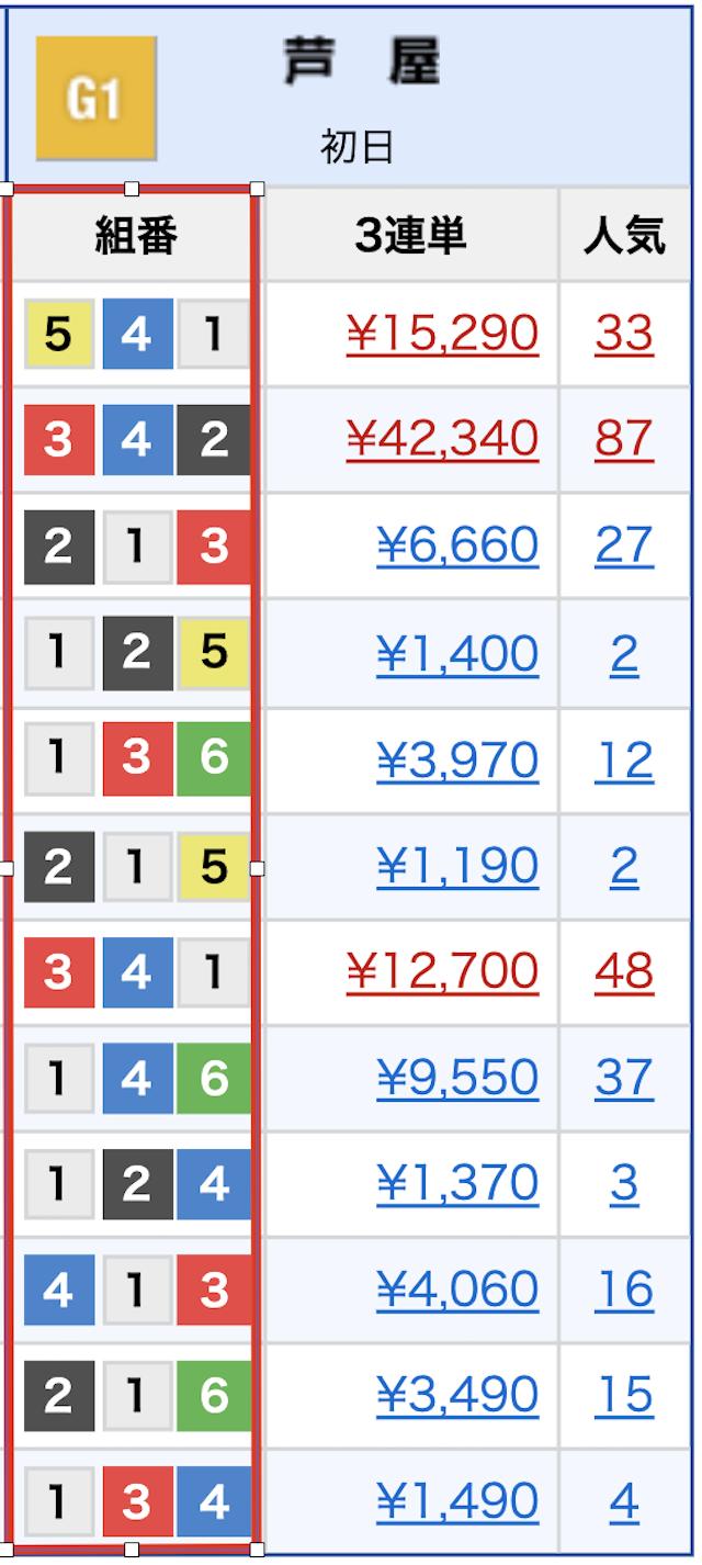 芦屋競艇2019年10月31日G1全日本王座決定戦結果