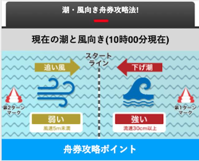 ボートレース江戸川・潮と風向き舟券攻略法